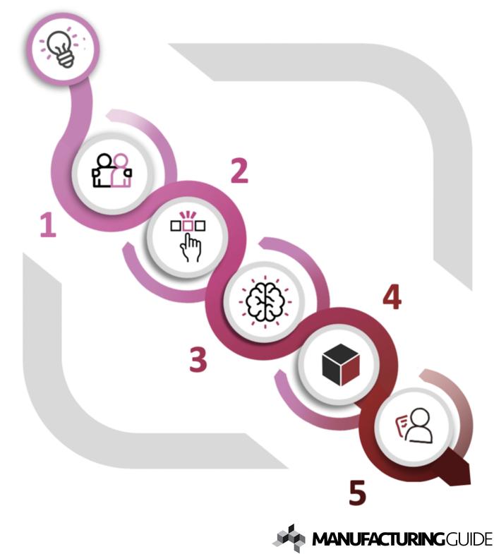 Illustration av Verifiera behov och lösning