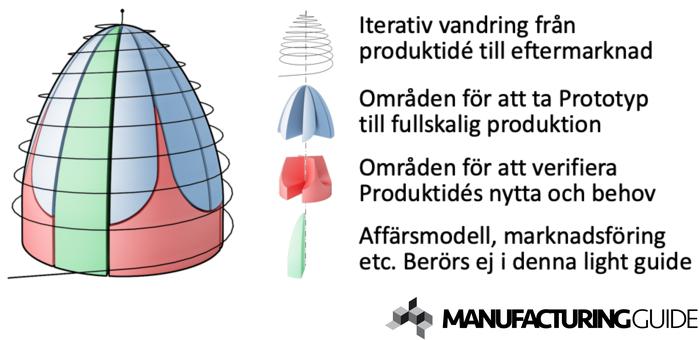 Illustration av Från produktidé till eftermarknad