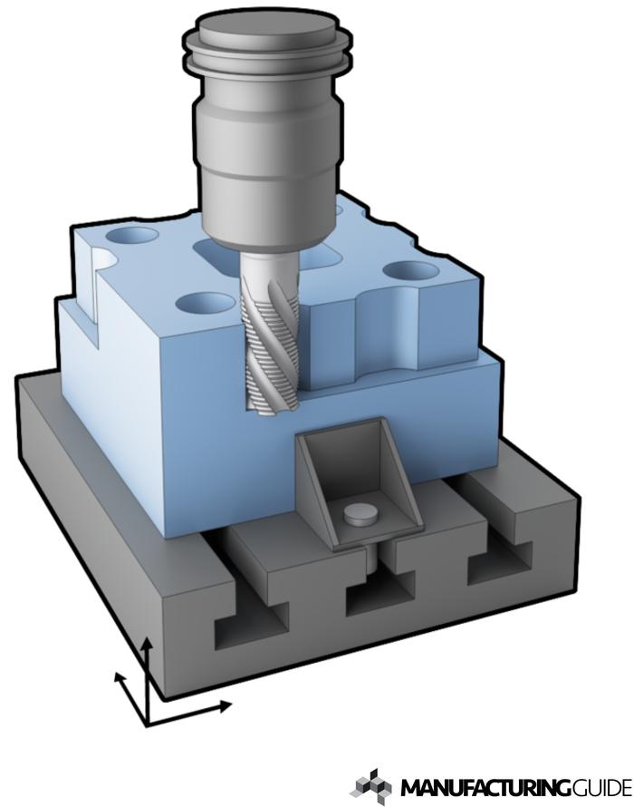 Illustration av 3-axlig manuell fräsning - Vertikal