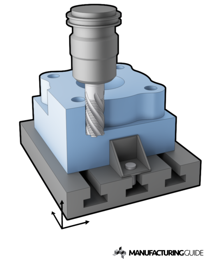 Illustration of 3-axis CNC milling