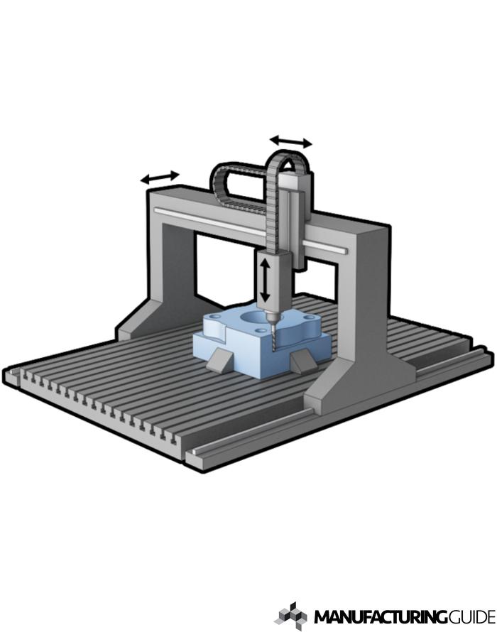 Illustration av 3-axlig Portalfräsning