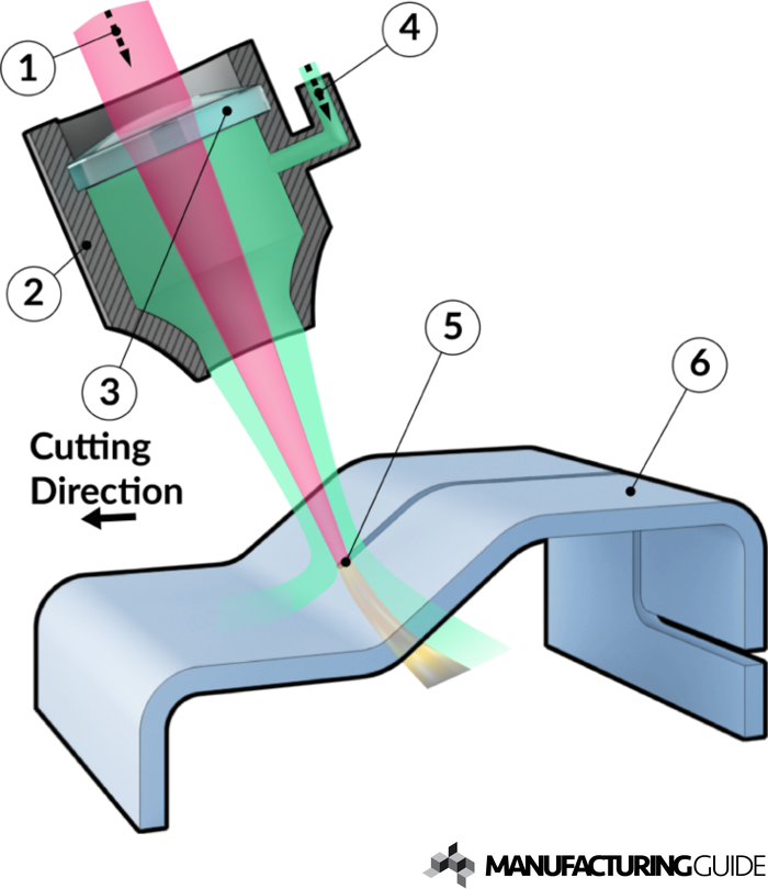 Illustration of Laser cutting 3D