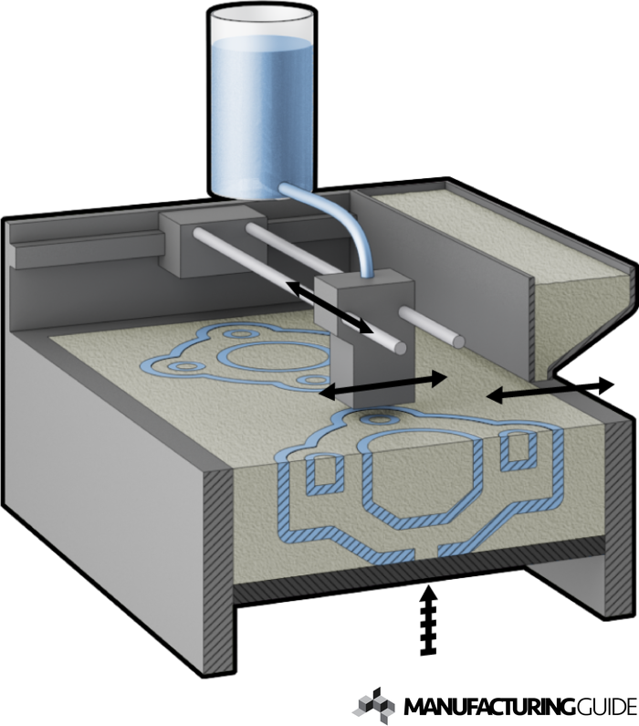 Illustration of 3D Sand printning, 3DSP