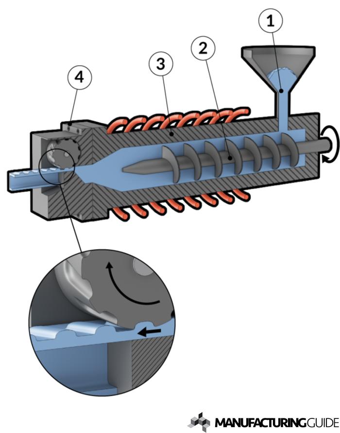 Illustration av 3D-Strängsprutning