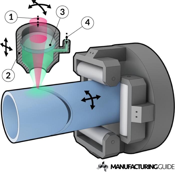 Illustration av Rörlaserskärning 3D Jumbo