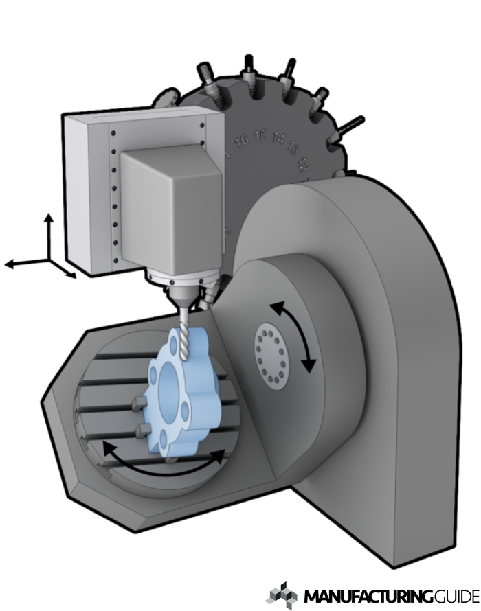 Illustration of 5-axis milling
