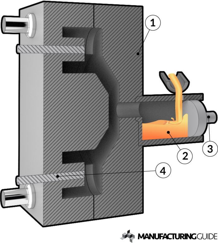Cold chamber die casting | Find suppliers, processes & material