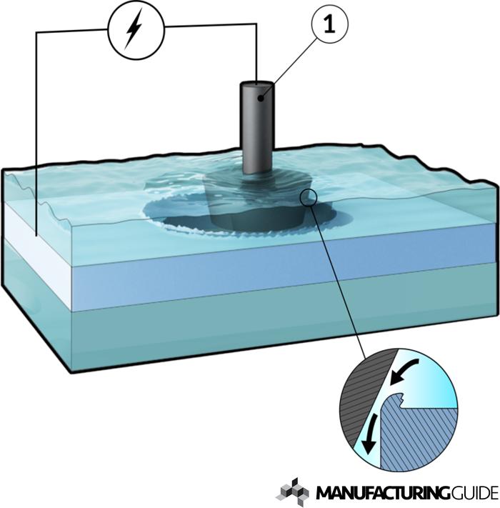 ELECTROCHEMICAL DEBURRING PDF