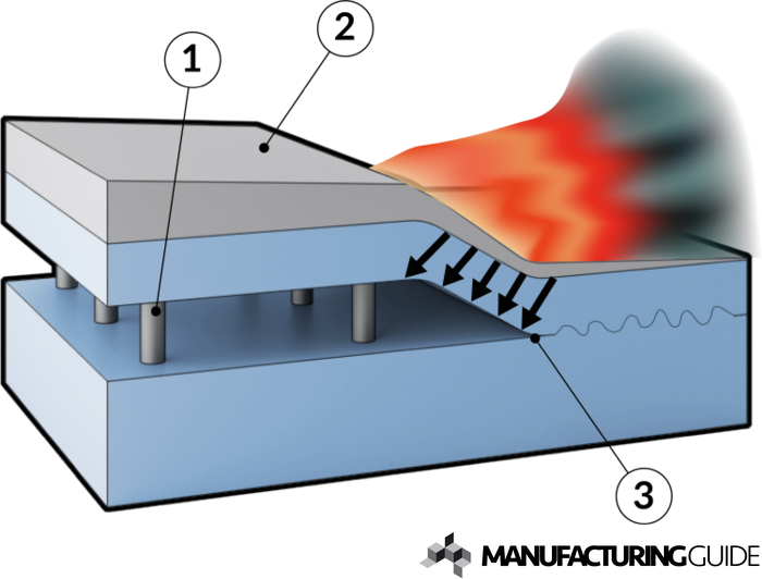 Explosion Welding | Manufacturing Guide