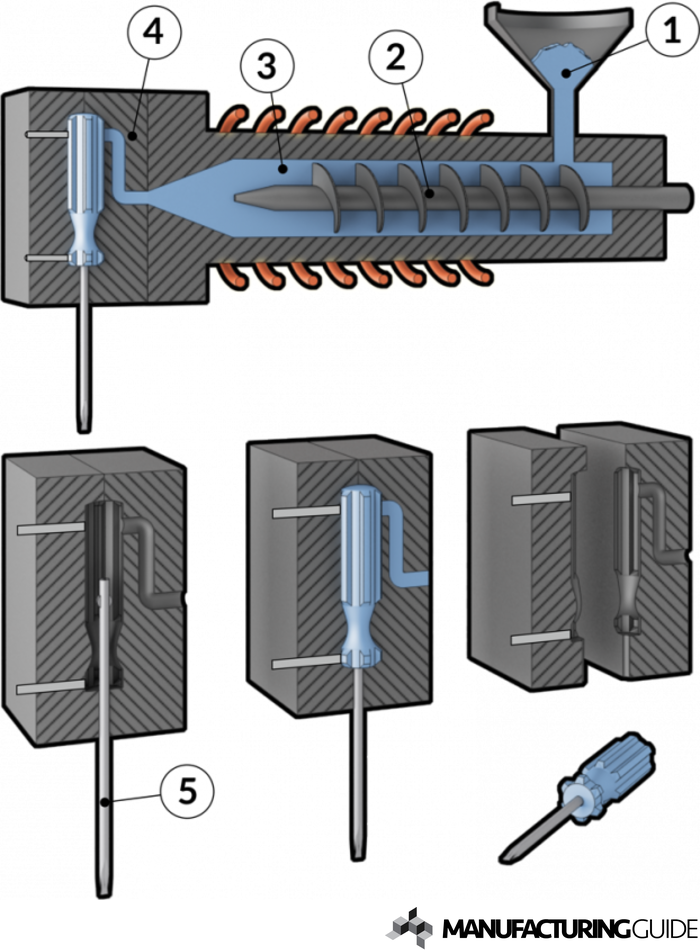 Illustration of Injection molding with an insert