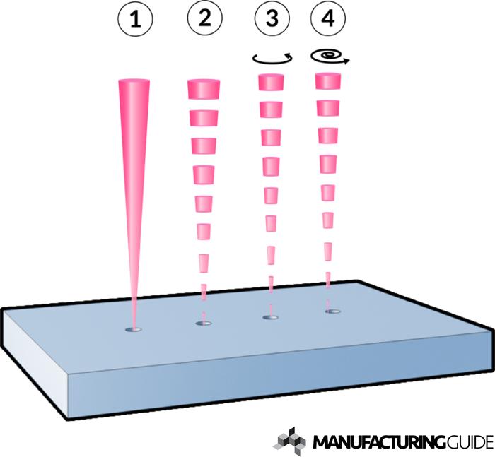 advantages and disadvantages of drilling machine pdf