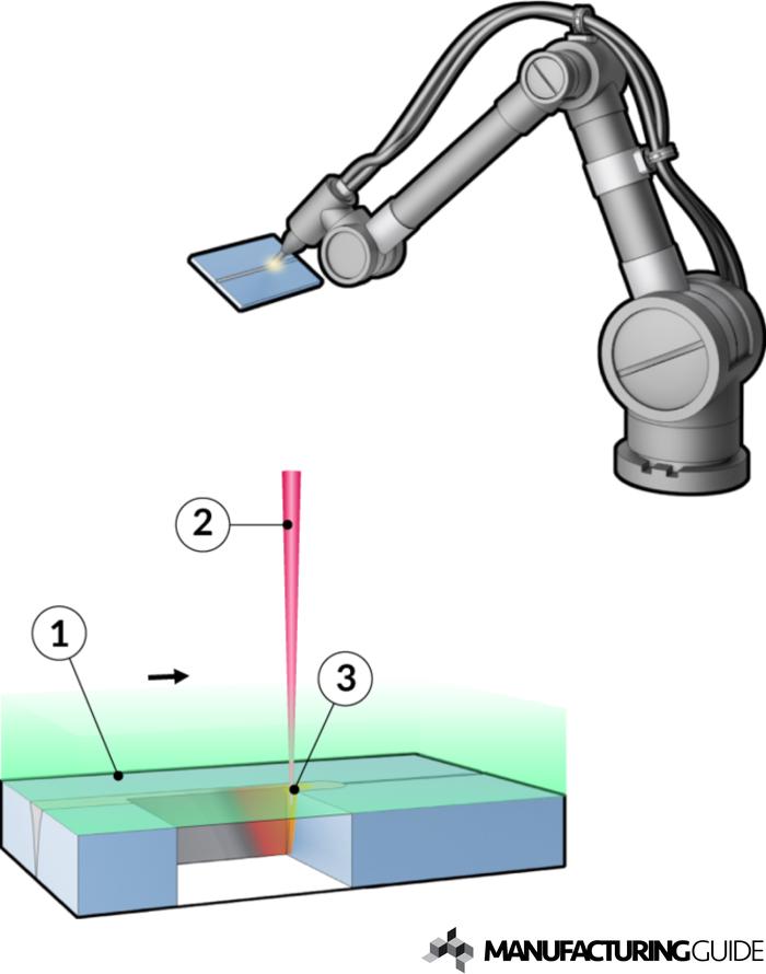 Illustration av Lasersvetsning