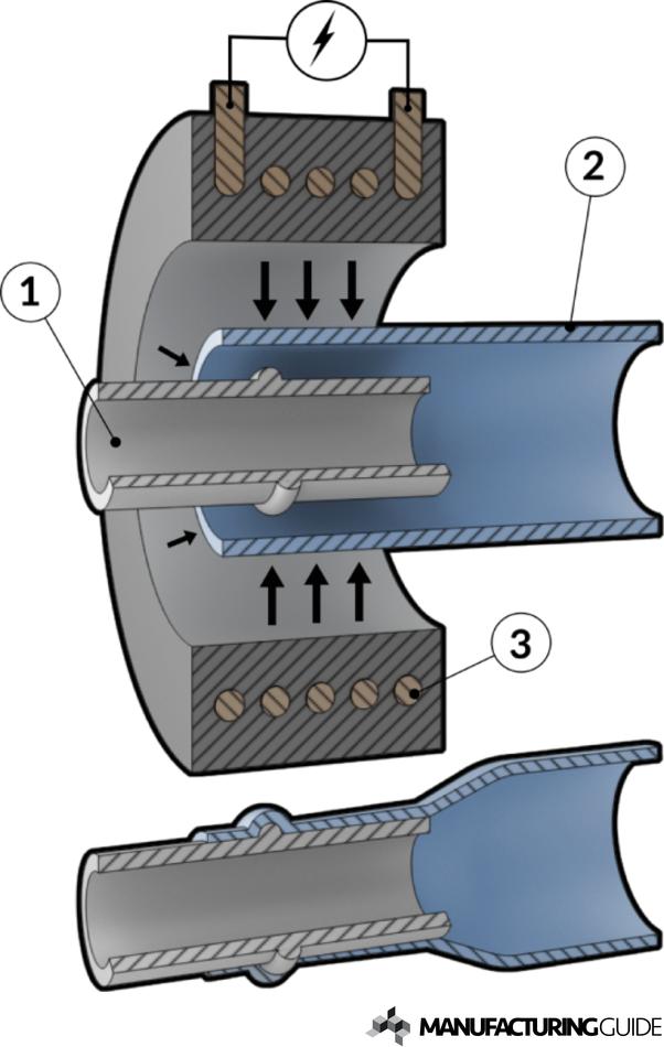Illustration of Magnetic Pulse Welding, MPW