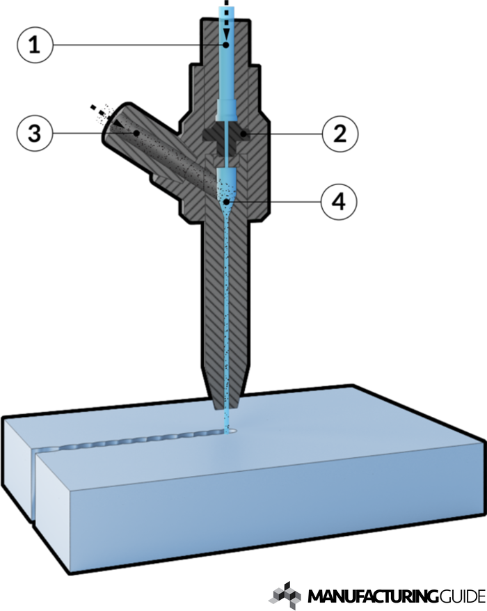 Illustration of Abrasive fine water jet cutting 2D