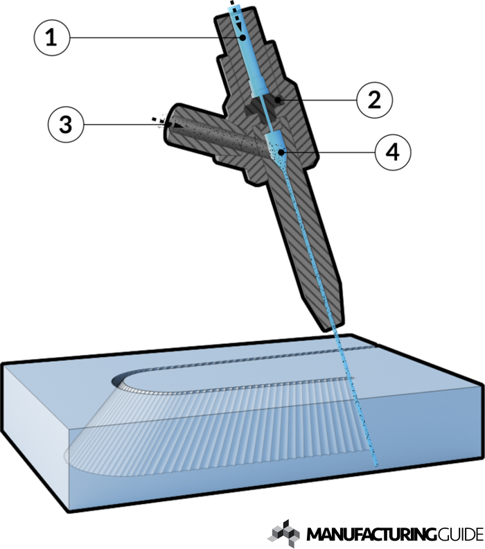 Illustration of Abrasive fine water jet cutting 3D of flat materials