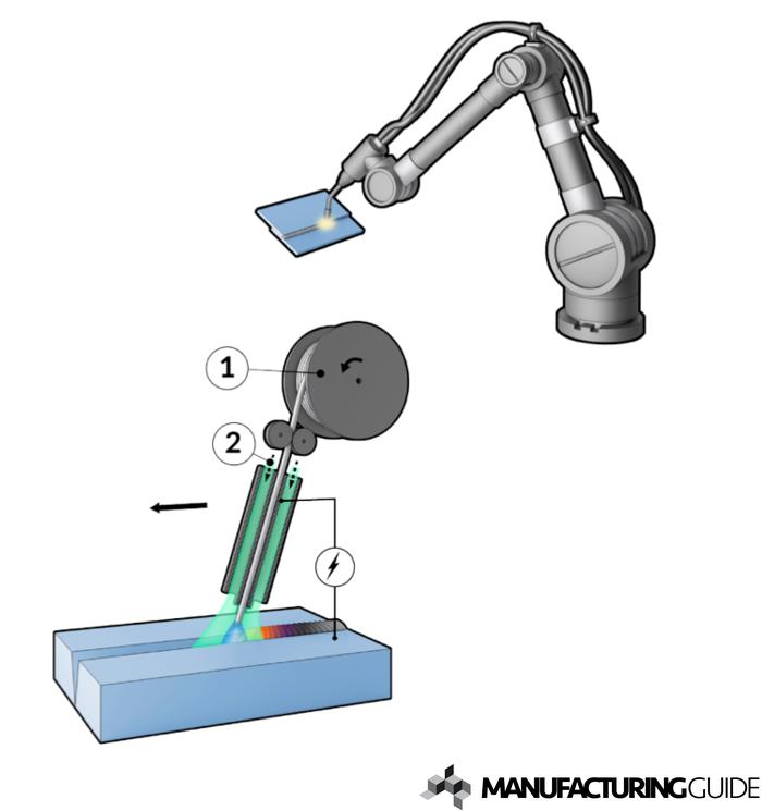 Illustration av MAG-svetsning - Robotsvetsning