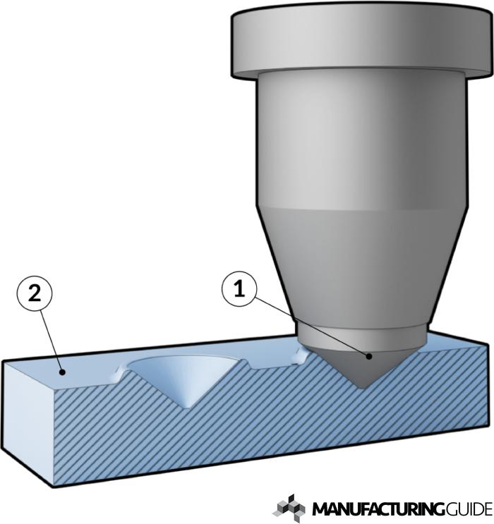 Illustration av Rockwellprovning
