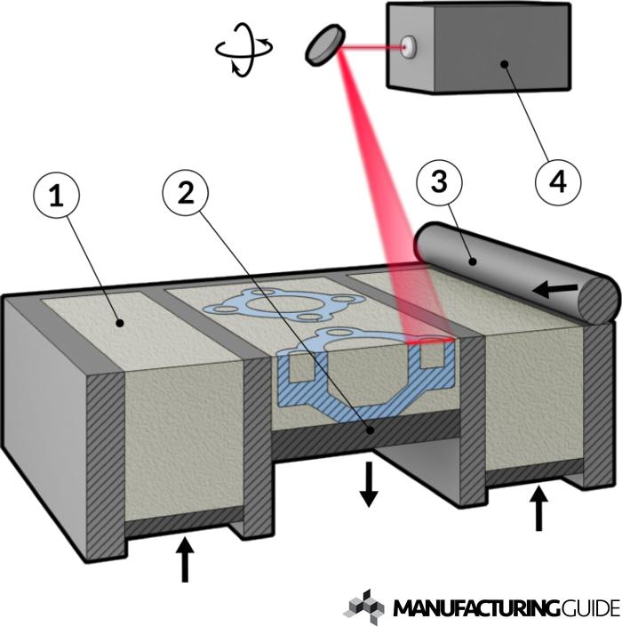 Illustration av Selective Laser Sintering, SLS