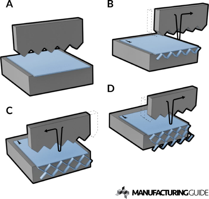 Illustration av Sträckmetalltillverkning