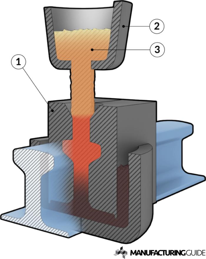 SKV Process Thermit Welding - Railtech International