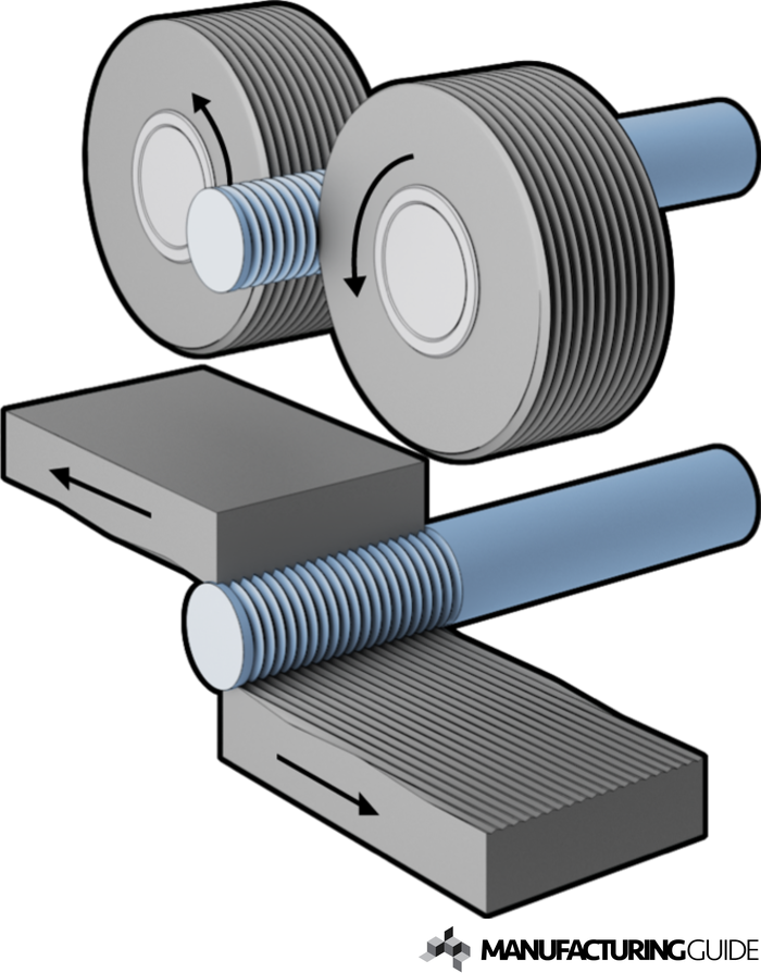 Illustration of Thread Rolling