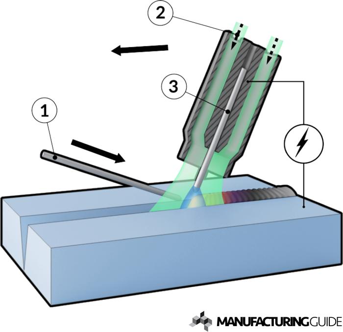 Populära TIG welding | Find suppliers, processes & material JI-15