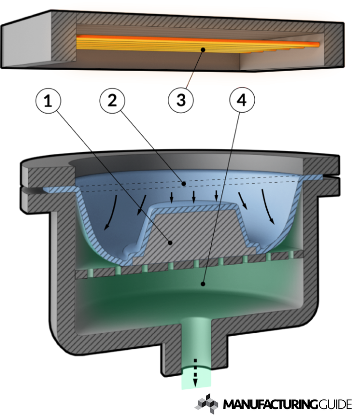 Illustration of Vacuum forming
