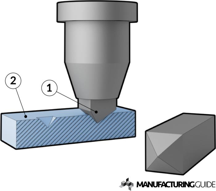 Illustration av Vickersprovning