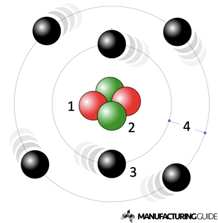 Illustration av Atomer