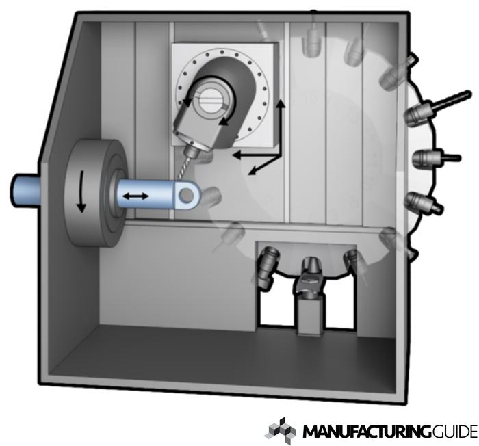 Illustration av Automatsvarv med frässpindel