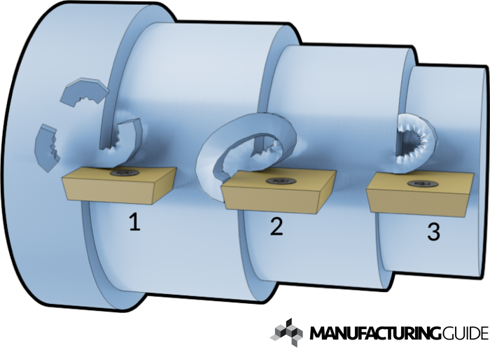 Illustration of Chip breaking