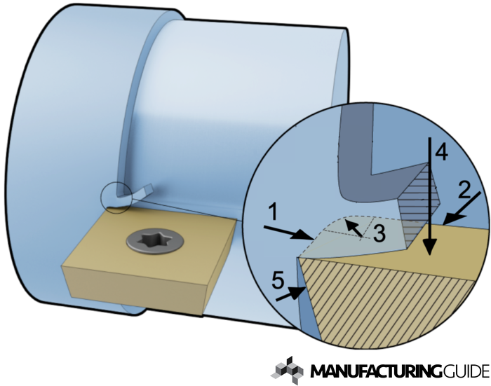 Illustration of Cutting tool terminology