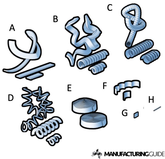 Illustration of Chip Types