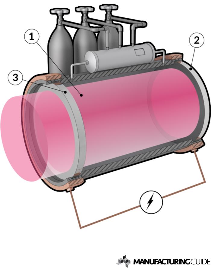 Illustration av CO2-laser
