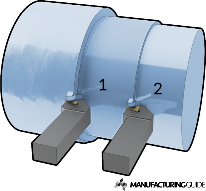 Illustration of Rough and fine turning