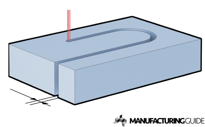 Illustration of Keft width from Thermal cutting