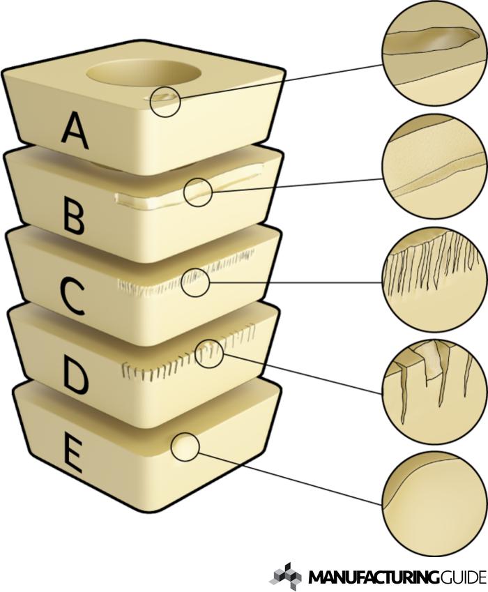 Illustration of Cutting tool wear