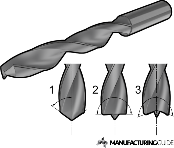 Illustration of Drill Tip angle