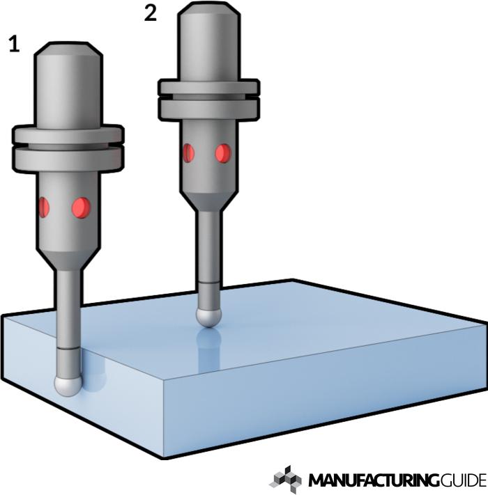 Illustration av Elektrisk kantavkännare