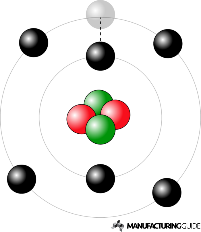 Illustration of Emitting of electrons