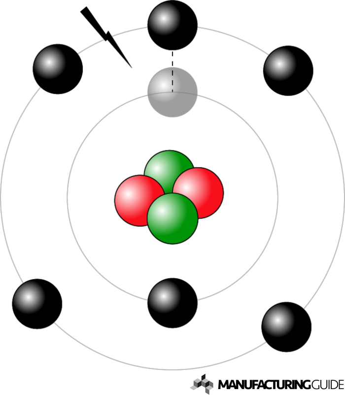 Illustration of Excitation of electrons