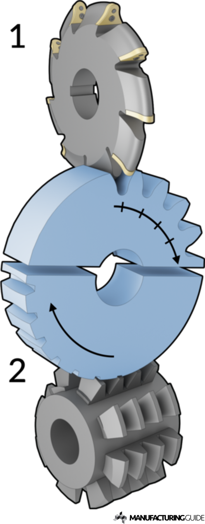 Illustration of Gear milling