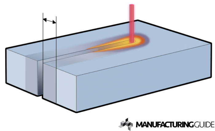 Illustration of HAZ during Thermal cutting