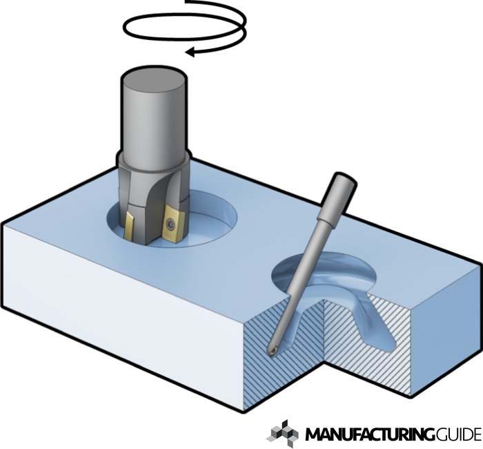 Illustration of Hole and cavity milling