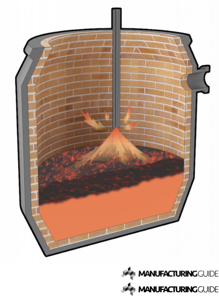 Illustration av LD-konverter