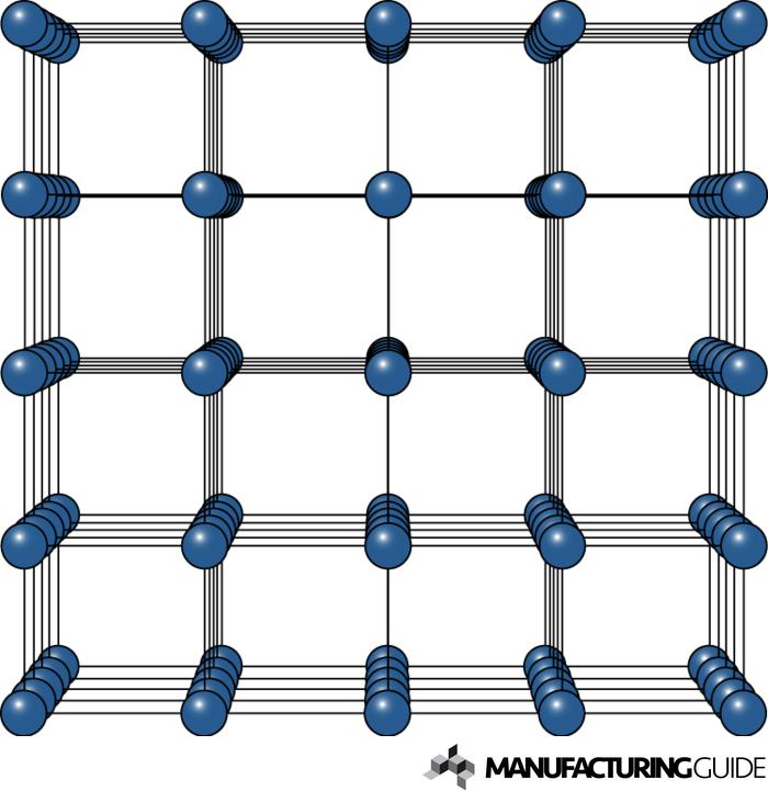 Illustration av Kristallstruktur hos metaller
