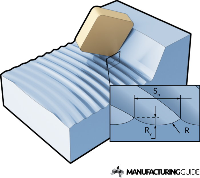 Illustration of Surface finish when milling