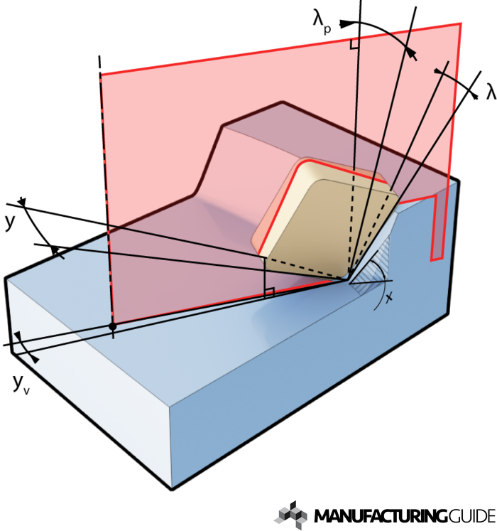 Illustration of Cutting insert angles