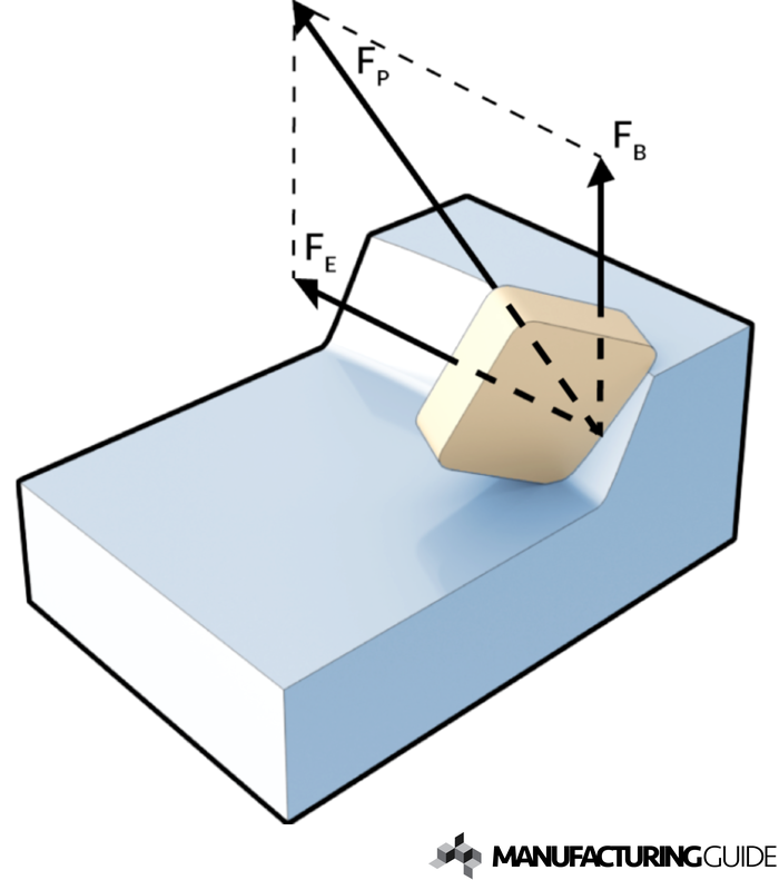 Illustration of Cutting forces during milling