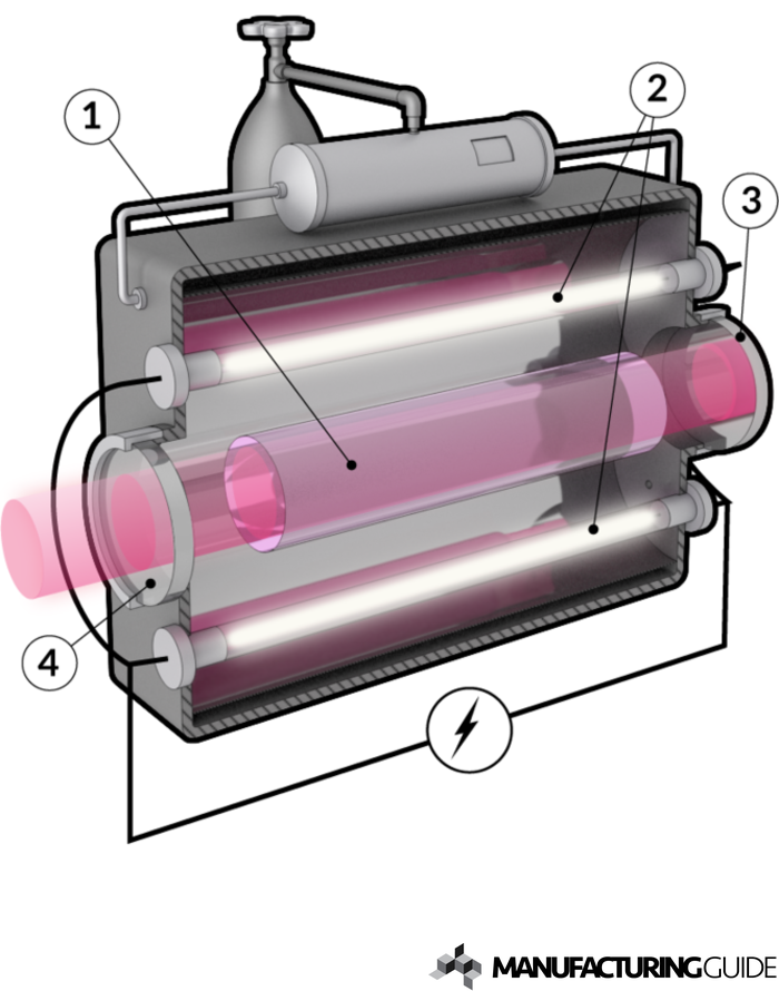 Illustration of Nd:YAG-laser